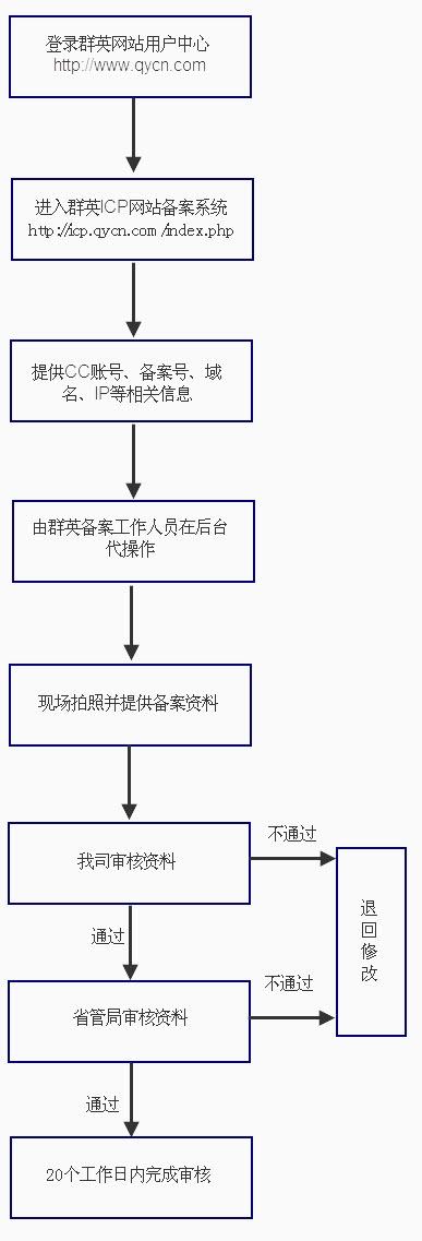 新增接入备案流程引导图