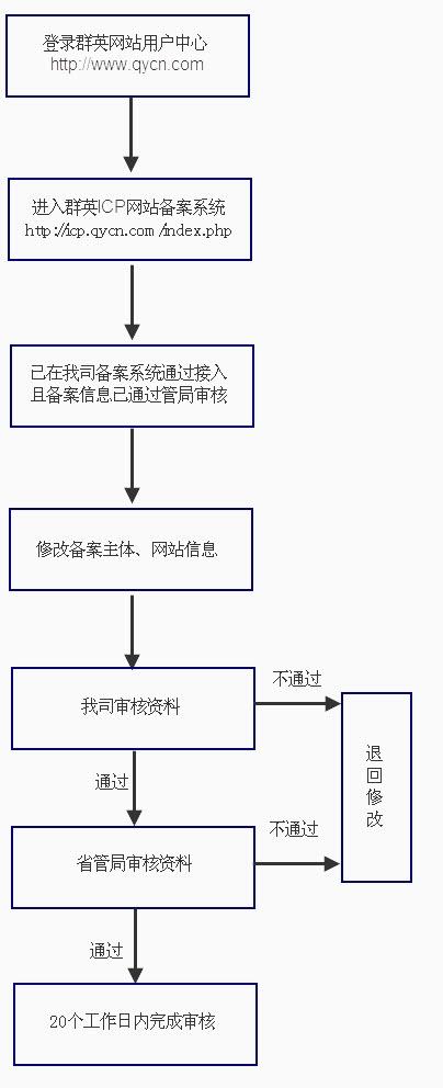 变更备案流程引导图