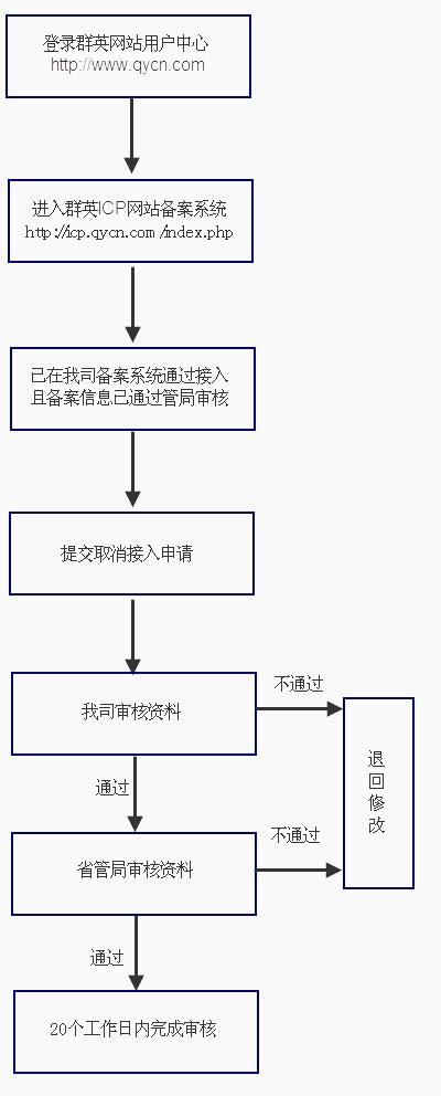 取消接入备案流程引导图