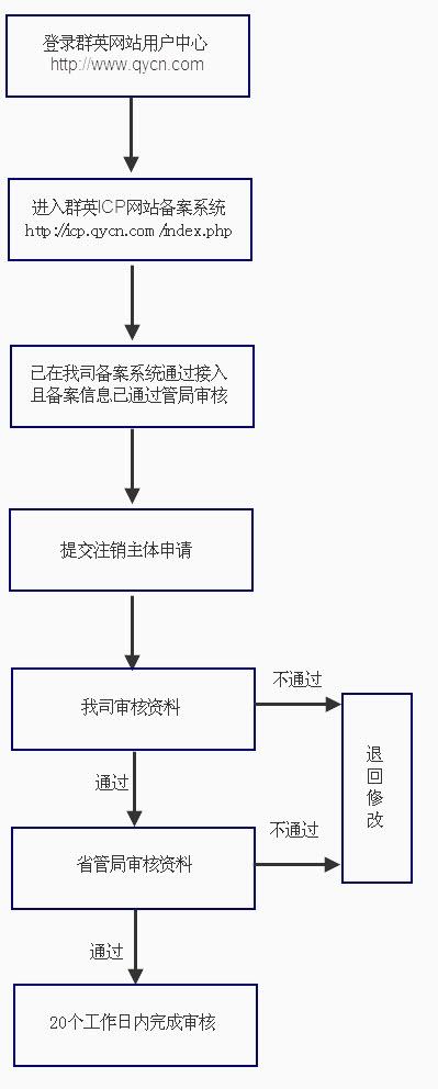注销主体备案流程引导图